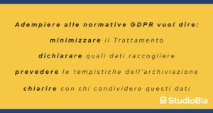 Normative GDPR